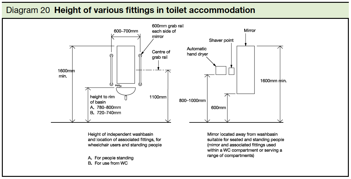 20 Height of various fittings in toilet accommodation