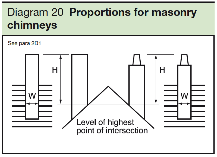 20 Proportions for masonty chimneys