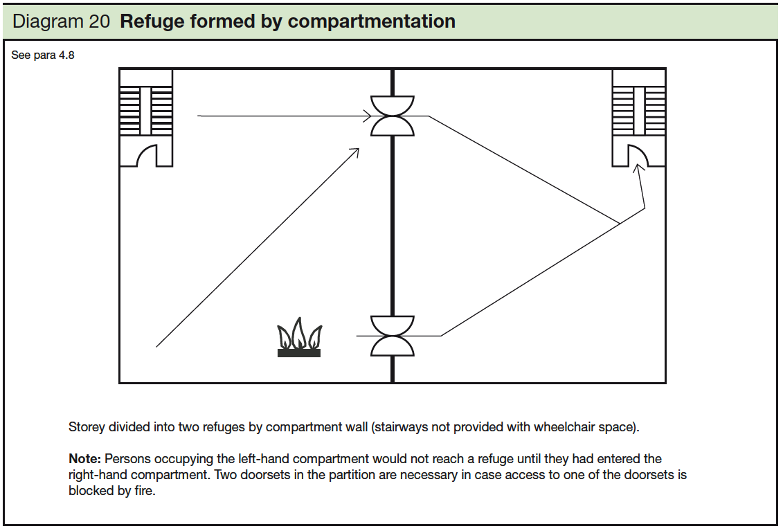 20 Refuge formed by compartmentation