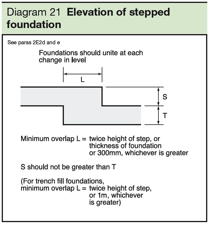 21 Elevation of stepped foundation