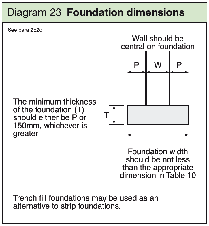 23 Foundation dimensions