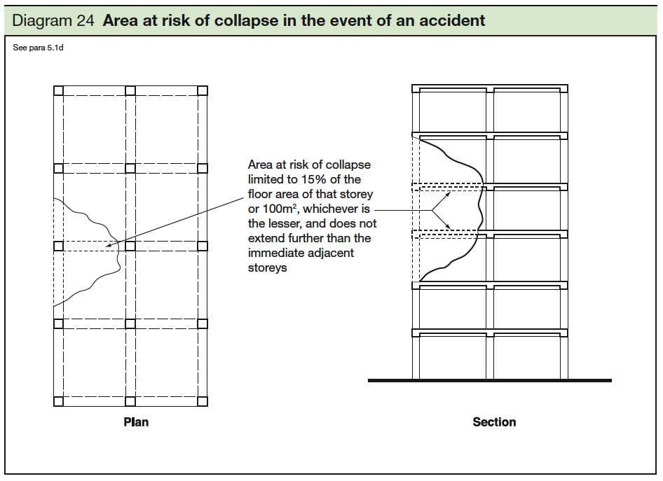 24 Area at risk of collapse in the event of an accident