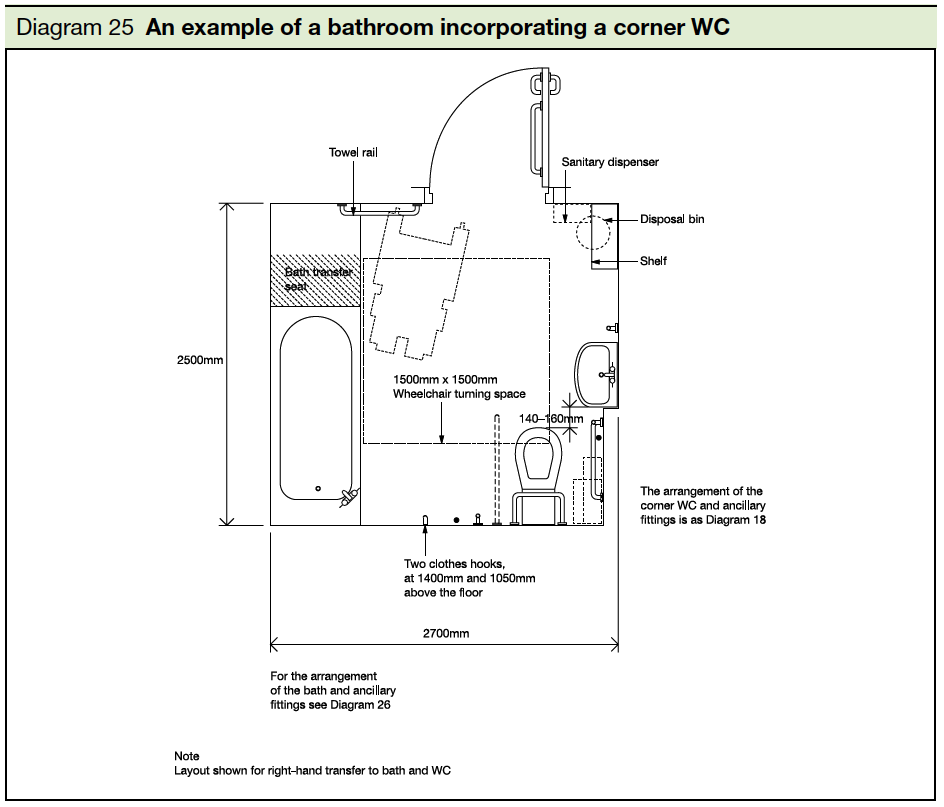 25 An example of a bathroom incorporating a corner WC