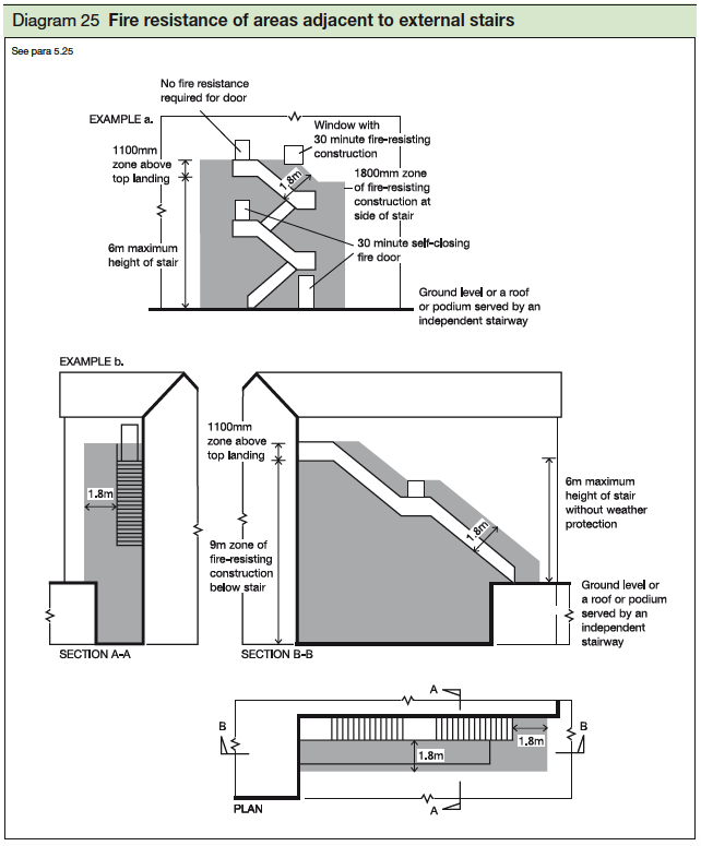 Section 2 means of escape from flats for Apartment design guide part 3