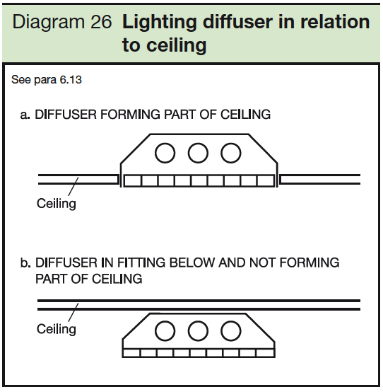 26 Lighting diffuser in relation to ceiling