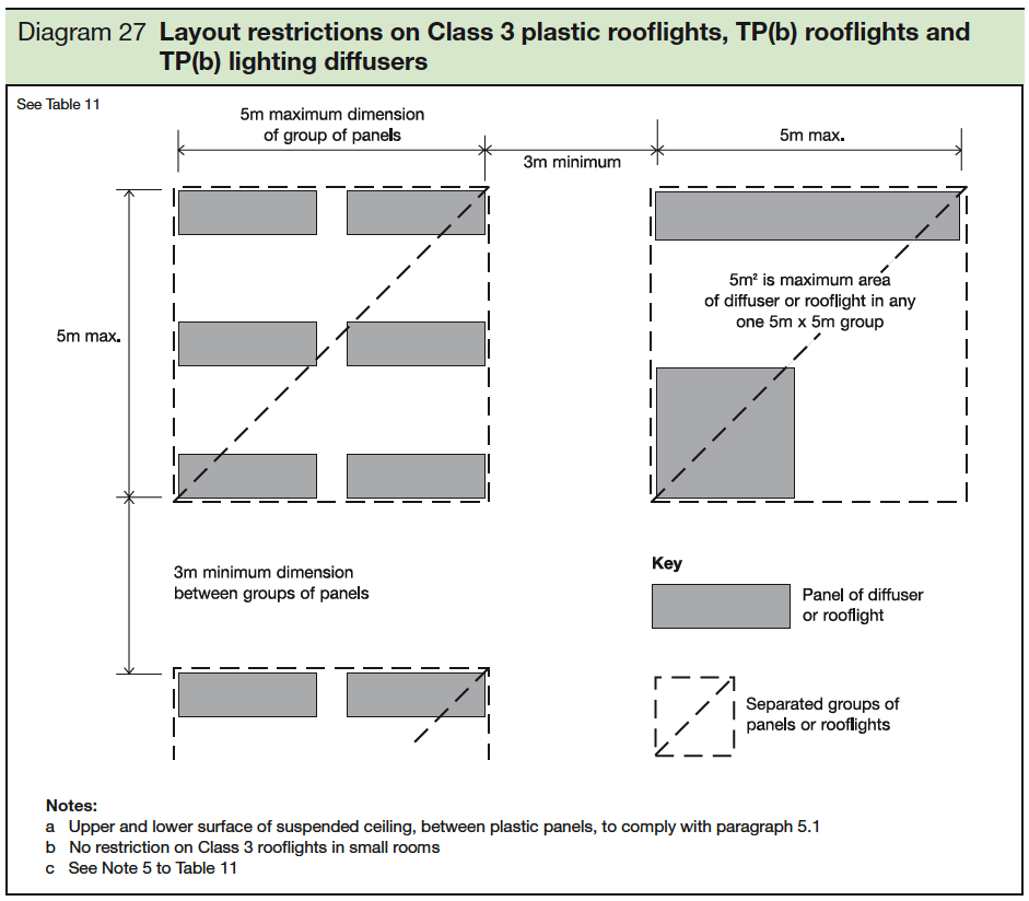 27 Layout restrictions on Class 3 plastic roofflights TP-b rooflights and TP b lighting diffusers