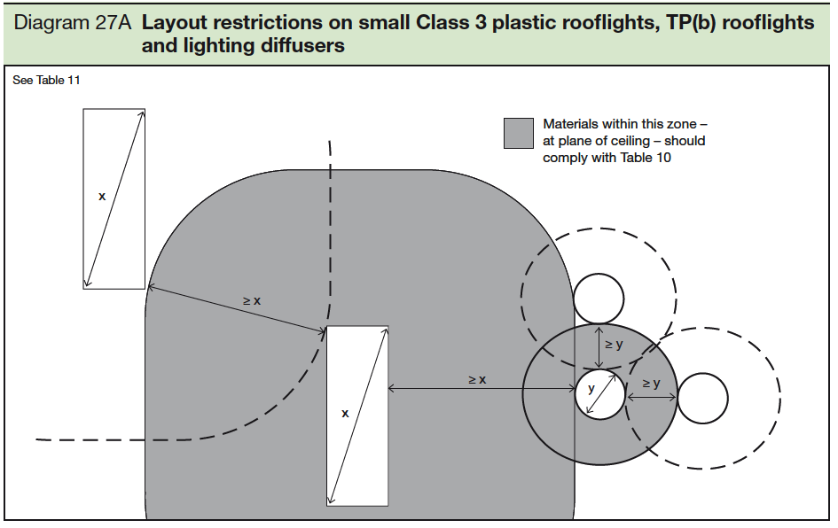 27a Layout restrictions on small Class 3 plastic rooflights TP b rooflights and lighting diffusers