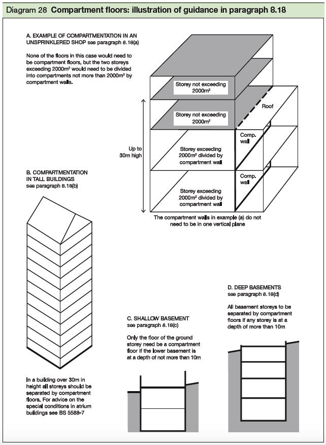 28 Compartment floors illustration of guidance in paragraph 8.16