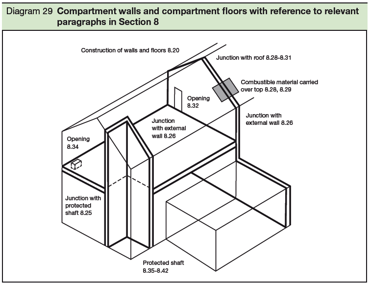 29 Compartment walls and compartment floors with reference to relevant paragraphs in Section 8