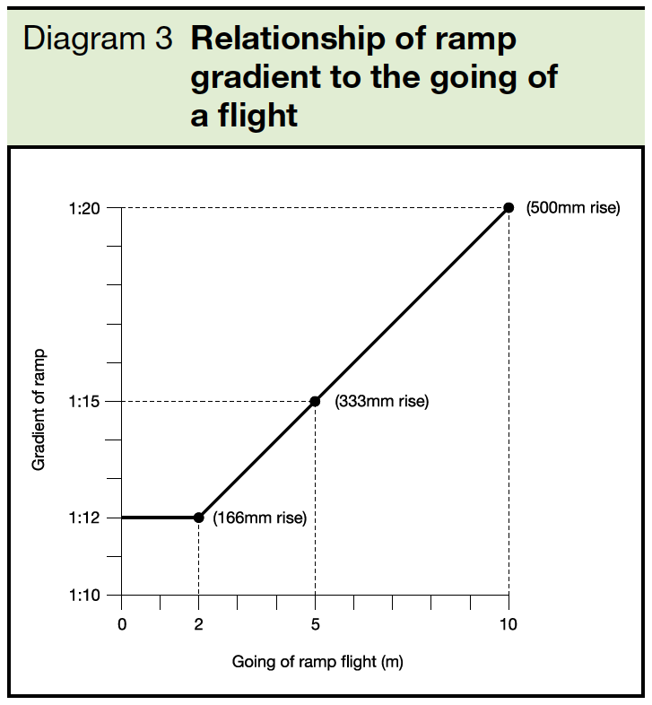 3 Relationship of ramp gradient to the going of a flight