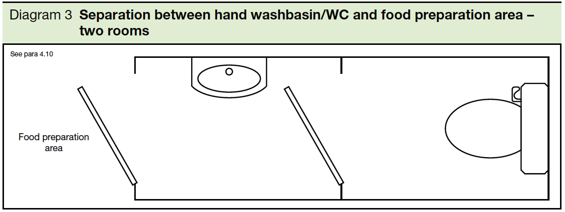 3 Separation between hand washbasin or WC and food preparation area - two rooms