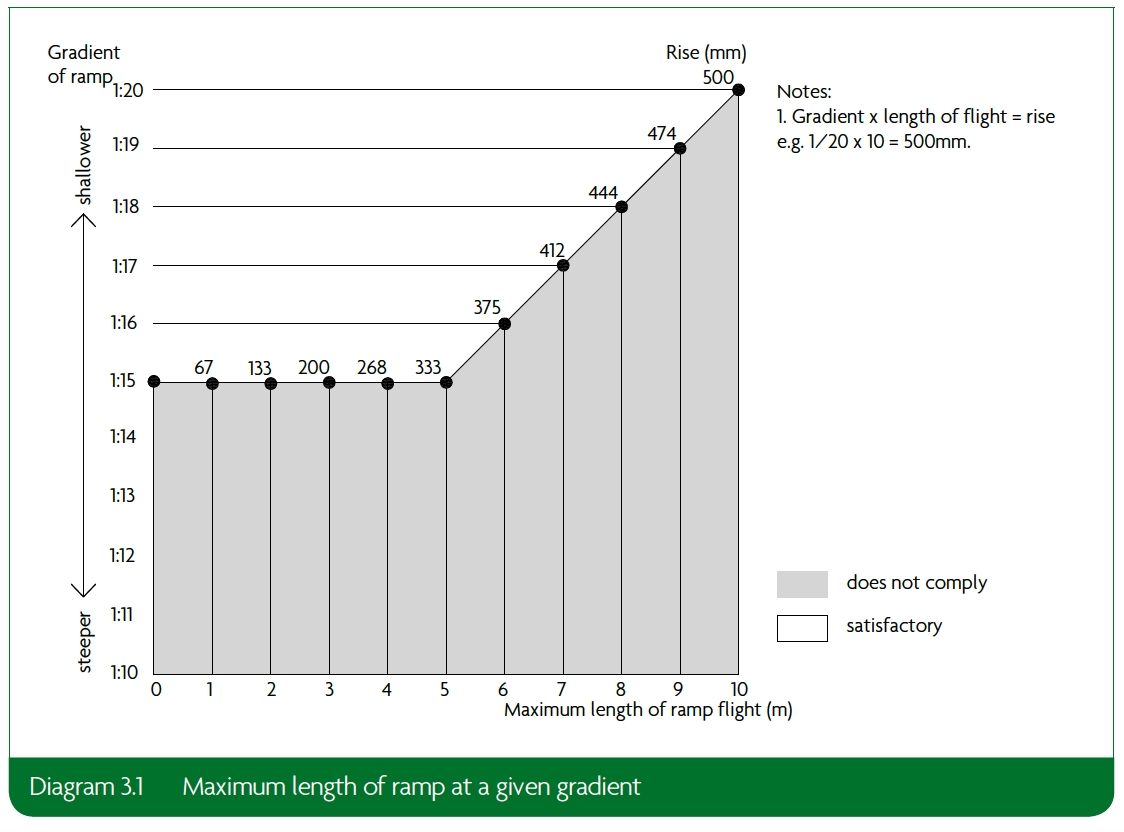 3.1 Maximum length of ramp at a given gradient