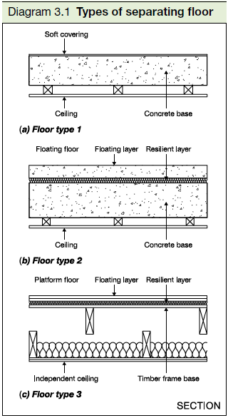 3.1 Types of separating floor
