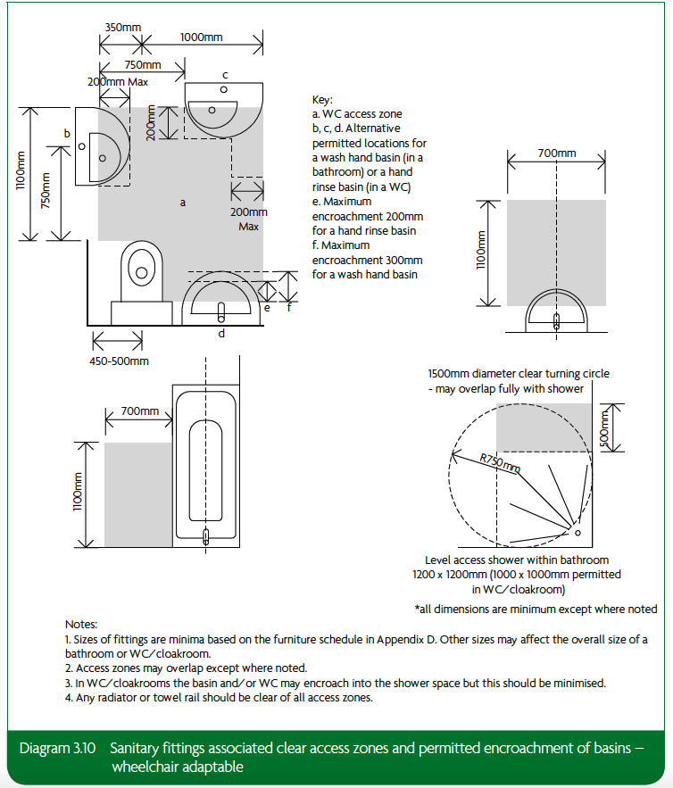 3.10 Sanitary fittings associated clear access zones and permitted encroachment of basins – wheelchair adaptable
