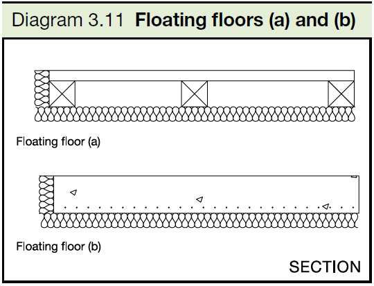 3.11 Floating floors (a) and (b)