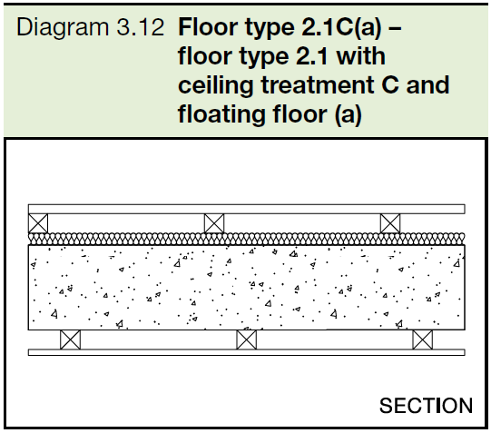 3.12 Floor type 2.1C(a) - floor type 2.1 with ceiling treatment C and floating floor (a)