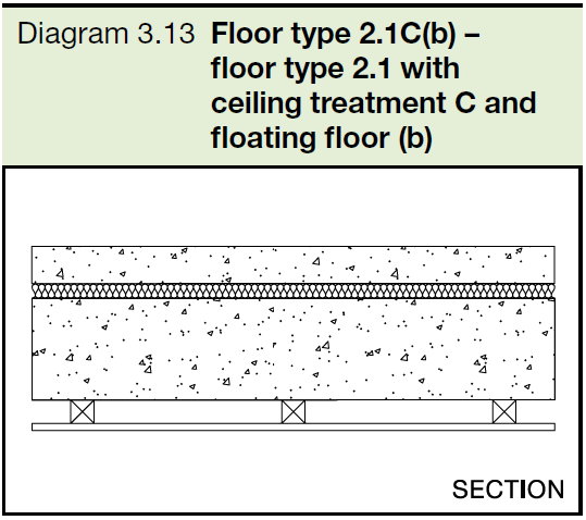 3.13 Floor type 2.1C(b) - floor type 2.1 with ceiling treatment C and floating floor (b)