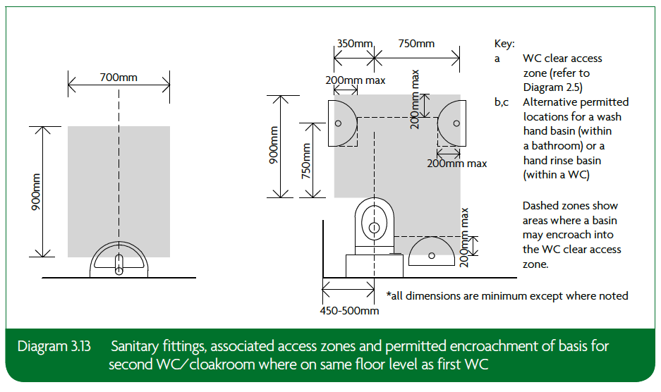 3.13 Sanitary fittings associated access zones and permitted encroachment of basis for second WC/cloakroom where on same floor level as first WC