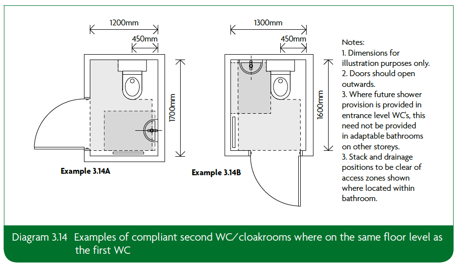3.14 Examples of compliant second WC cloakrooms where on the same floor level asthe first WC