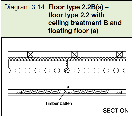 3.14 Floor type 2.2B(a) - floor type 2.2 with ceiling treatment B and floating floor (a)