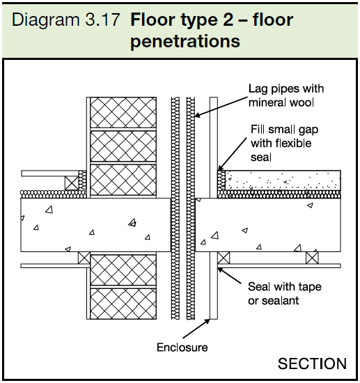 3.17 Floor type 2 - floor penetrations