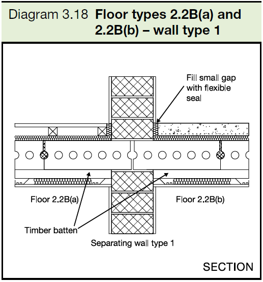 3.18 Floor types 2.2B(a) and 2.2B(b) - wall type 1