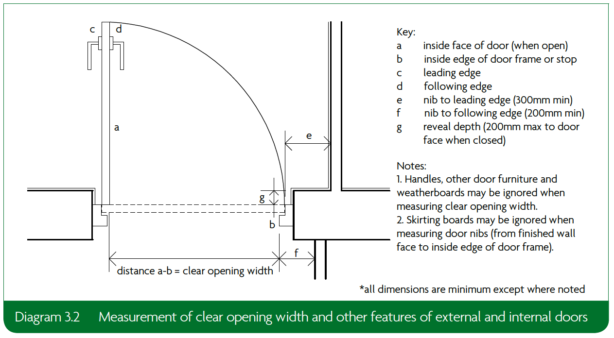 3.2 Measurement of clear opening width and other features of external and internal doors