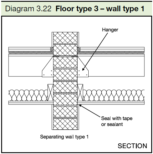 3.22 Floor type 3 - wall type 1
