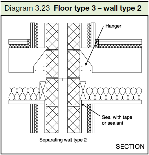 3.23 Floor type 3 - wall type 2