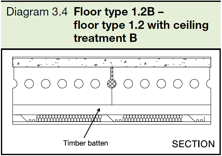 3.4 Floor type 1.2B - floor type 1.2 with ceiling treatment B