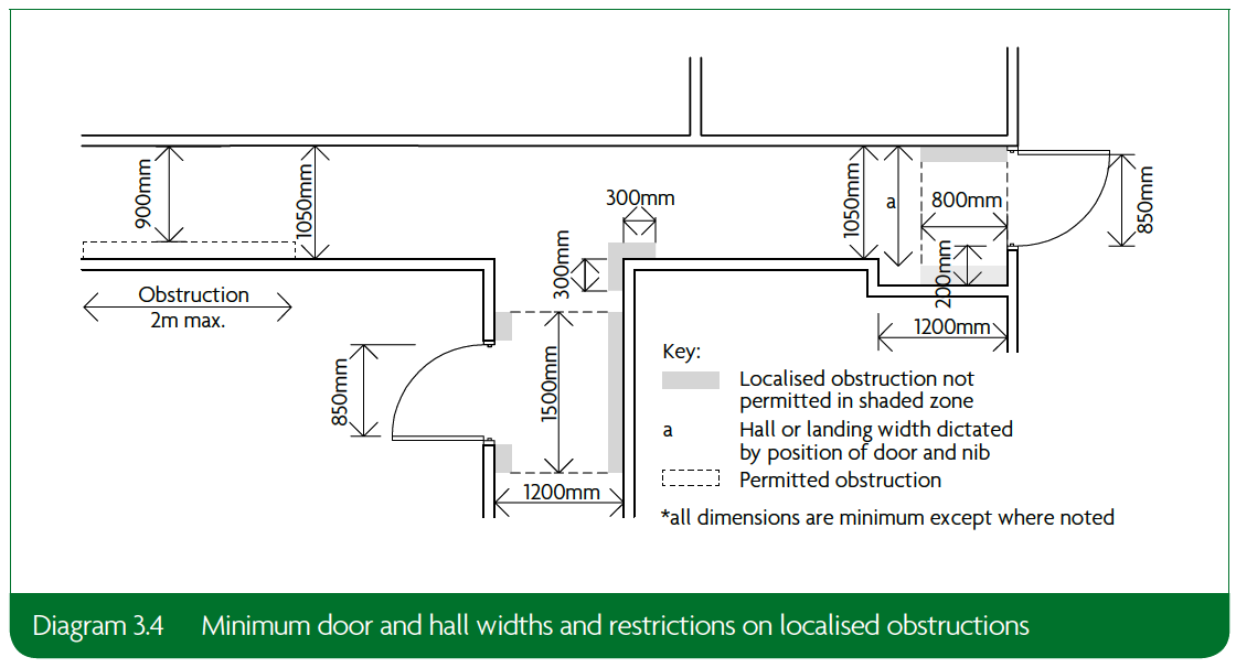 3.4 Minimum door and hall widths and restrictions on localised obstructions