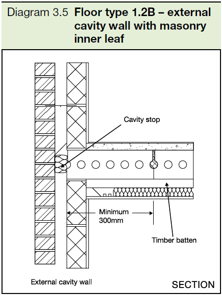 3.5 Floor type 1.2B - external cavity wall with masonry inner leaf