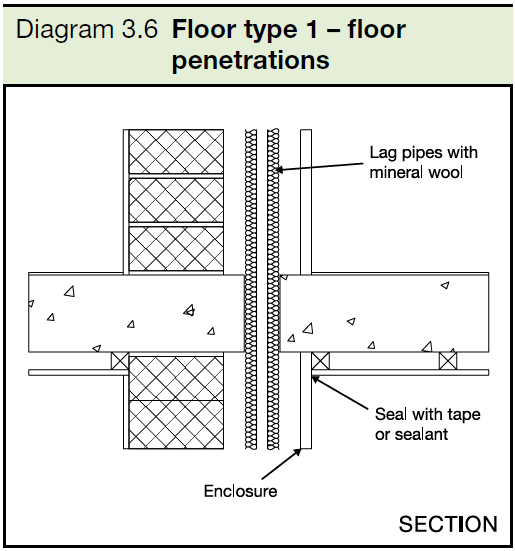 3.6 Floor type 1 - floor penetrations