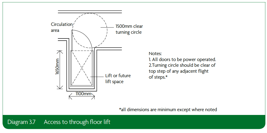 3.7 Access to through floor lift