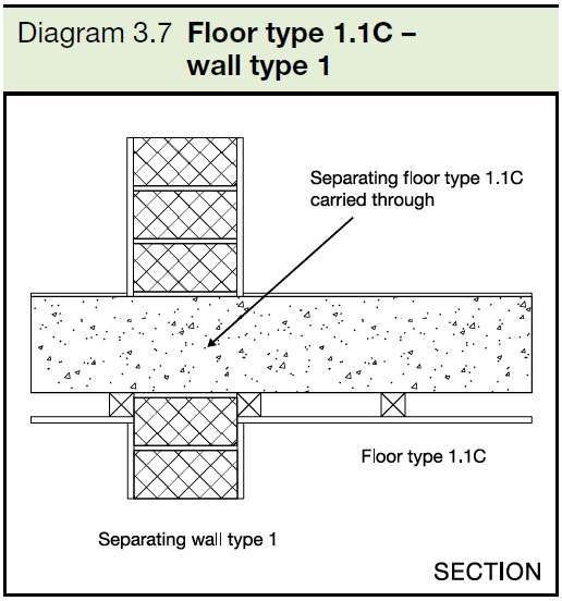 3.7 Floor type 1.1C - wall type 1