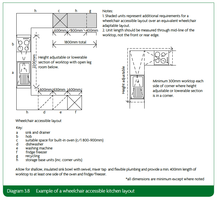 3.8 Example of wheelchair accessible kitchen layout