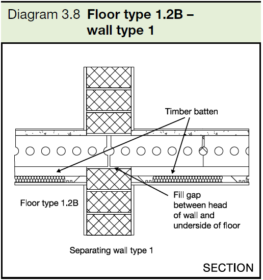 3.8 Floor type 1.2B - wall type 1