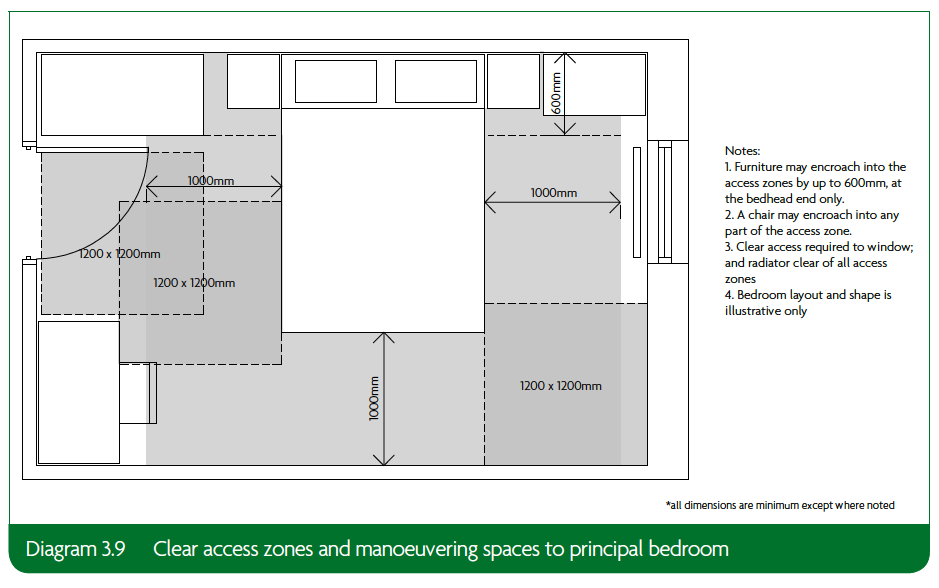 3.9 Clear access zones and manoeuvering spaces to principal bedroom