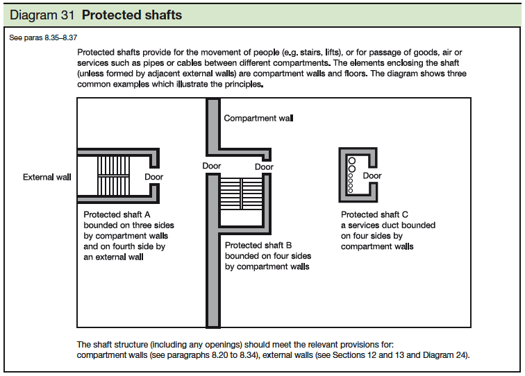 31 Protected shafts