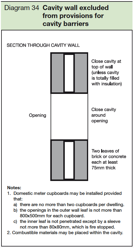 34 Cavity wall excluded from provisions for cavity barriers