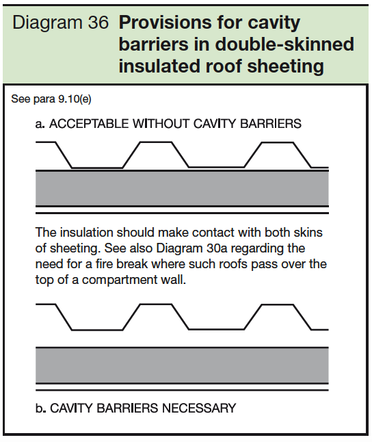 36 Provisions for cavity barriers in double-skinned insulated roof sheeting