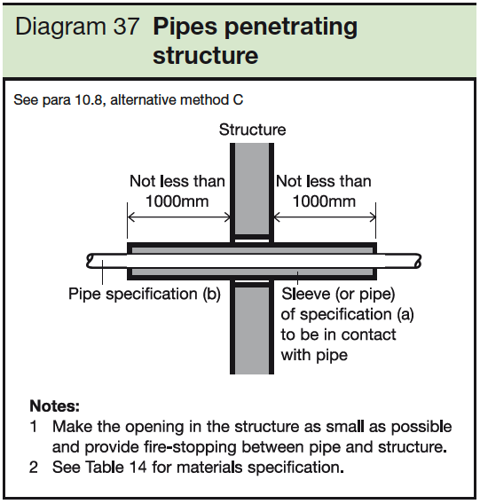 37 Pipes penetrating structure