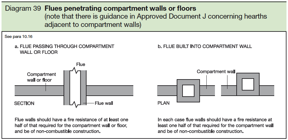39 Flues penetrating compartment walls or floors