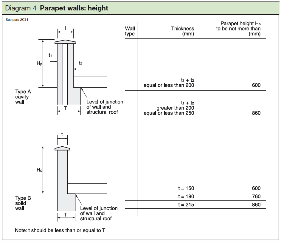 4 Parapet walls - height