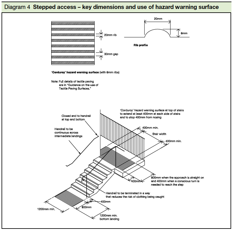 4 Stepped access – key dimensions and use of hazard warning surface