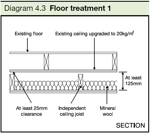 4.3 Floor treatment 1