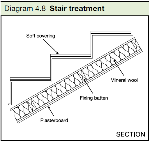 4.8 Stair treatment