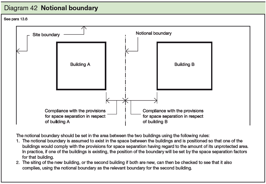 42 Notional boundary