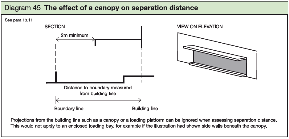 45 The effect of a canopy on separation distance