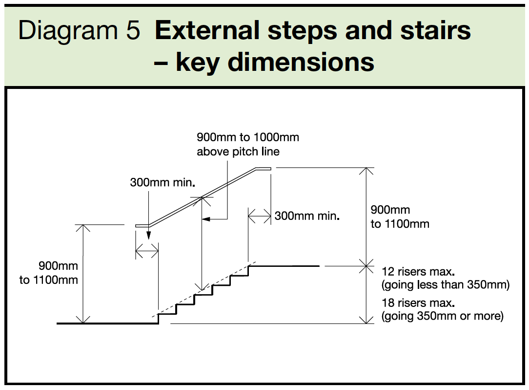 5 External steps and stairs - key dimensions